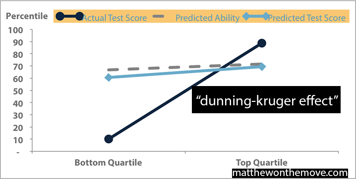 Dunning-Kruger Effect_colors