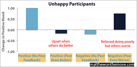 Comparing to Others_Unhappy